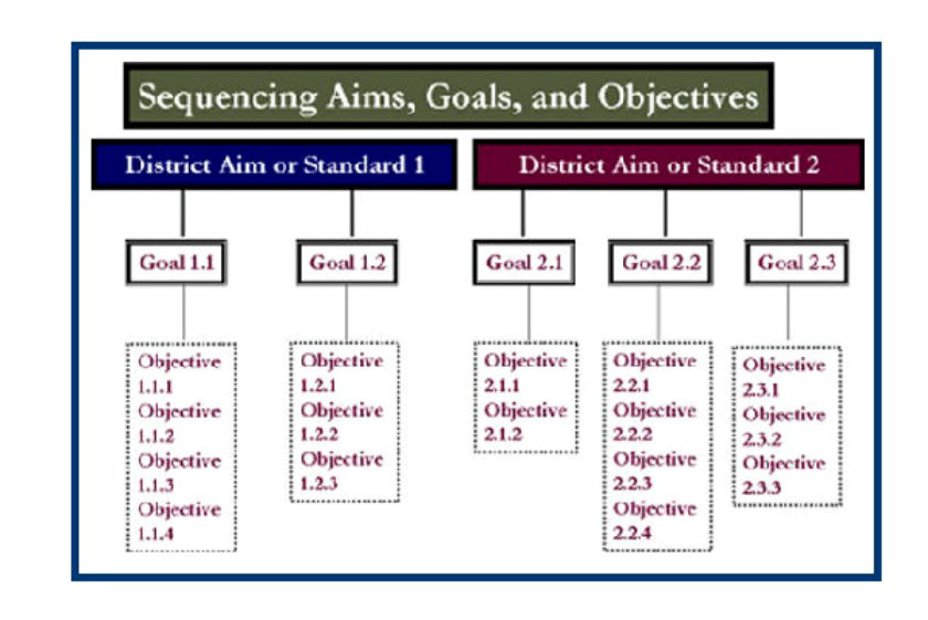 Aim objectives dissertation